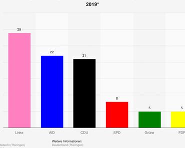 Die Wahl in Thüringen