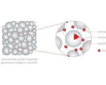 Der Gesundheit zuliebe und der Haltbarkeit: Kunststoffzähne aus Composite-Material