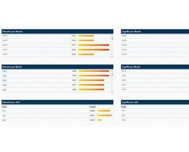 Zugriffsstatistik für den Mariazellerland Blog