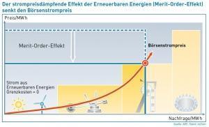 von wegen teurer atomausstieg: erneuerbare sind wirtschaftlicher gewinn!