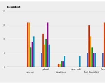 Jahresstatistik 2011