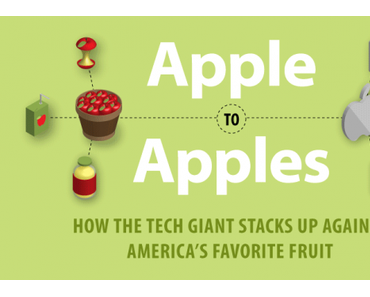 Äpfel vs. Apple [Infografik]