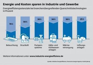 dena sucht Vorreiter für Energieeffizienz in Industrie und Gewerbe