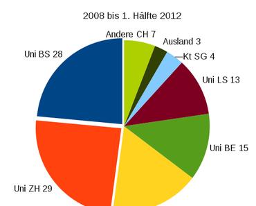 Auswertung der unterstützten Forschungsprojekte der MS-Gesellschaft (2008 – 1. Hälfte 2012)