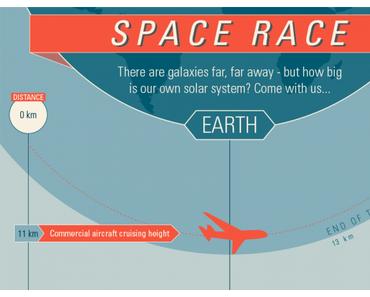 BBC Space Race Infrografik  Eine Reise durch das Sonnensystem