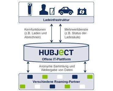 Hubject GmbH – Eine neue Gesellschaft für kundenfreundliche Elektromobilität