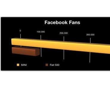 MINI fährt Fiat 500 in Facebook auf und davon