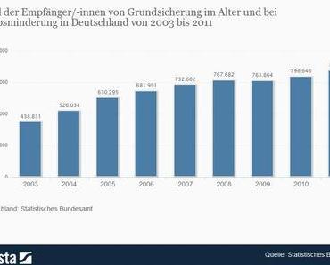 Anzahl der Empfänger von Grundsicherung im Alter seit 2003 um fast 100 % gestiegen