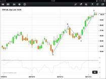 Steht SAP vor einer Korrektur auf unter EUR 56,00?