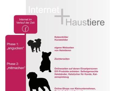 Ein Stück vom Knochen – der Kampf um den Online Heimtiermarkt