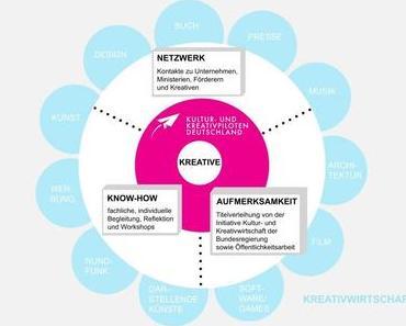 Kreative Köpfe mit unternehmerischem Potenzial gesucht!