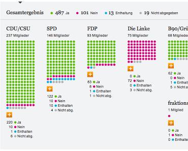 Ergebnis der namentlichen Abstimmung über das Bankenrettungspaket Zypern