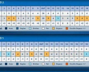 LPGA Tour Kingsmill Championship 2013 ersten beiden Tage