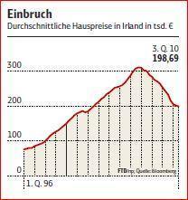 Die irische Immobilien-Blase - nach dem Boom der Katzenjammer