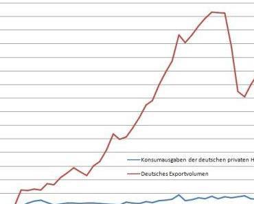 Referat Weltwirtschaftskrise - Kurzfassung Wie lässt sich...
