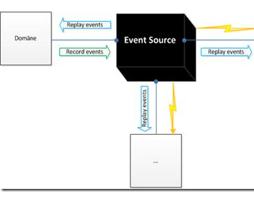 Eine Black Box für Software