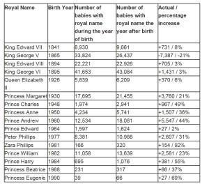 England und die Vornamen