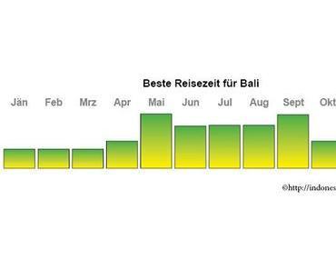 Beste Reisezeit für Bali definierbar?