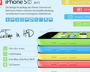 [Infografik] Evolution des iPhone ergänzt durch iPhone 5S und iPhone 5C