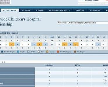 Nationwide Children's Hospital Championship – Tag 1