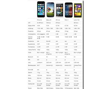 Die Top-Smartphones auf einen Blick: iPhone 5S, Galaxy S4, Moto X, Lumia 1020, HTC One