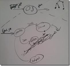 Vergleich von Flow-Designs für Kata Ordered Jobs