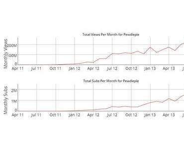 20 Millionen Abonnenten @ PewDiePie