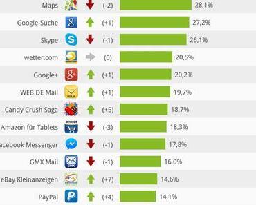 Die Top 20 Android-Tablet-Apps in Deutschland