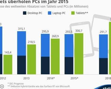 Tablets überholen Pcs im Jahr 2015