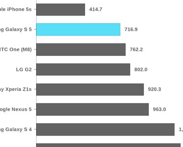 Benchmark: iPhone 5s schneller als Samsung Galaxy S5