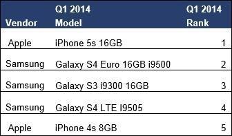 iPhone 5s: beliebtestes Smartphone der Welt!
