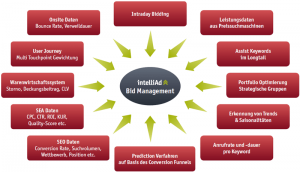 Bid-Management-Strategien
