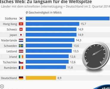 Deutsches Internet ist langsam