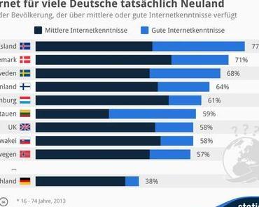 Das Deutsche Internet Neuland