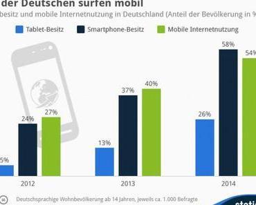 54% der Deutschen surfen mobil