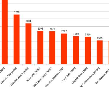 """Ergebnis der Wahl zur """"Maulhure des Jahres 2014"""""""