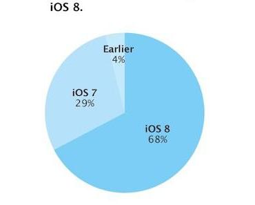 iOS 8 jetzt auf 68 Prozent aller iOS-Geräte
