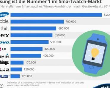 Samsung ist Nummer 1 im Smartwatch-Markt
