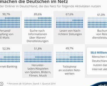 Infografiken der Woche: Deutsche / Deutschland im Netz