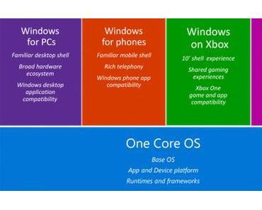 Microsoft bringt Entwickler-Kit für Windows 10