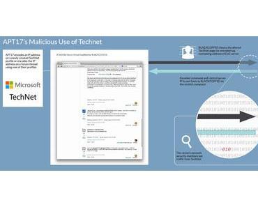 "Backdoor ""Blackcoffee"" missbraucht Microsofts TechNet"