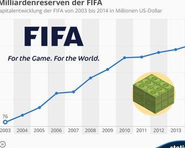 Die Milliarden(Reserven) der FIFA!